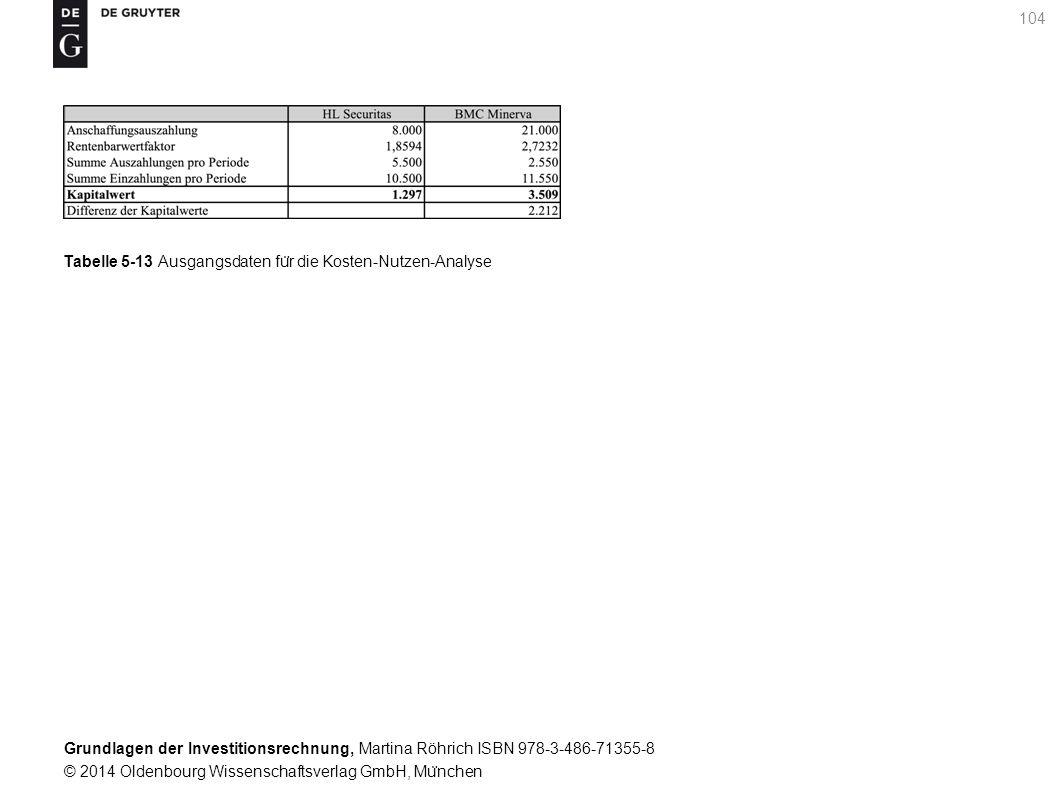 Grundlagen der Investitionsrechnung, Martina Röhrich ISBN 978-3-486-71355-8 © 2014 Oldenbourg Wissenschaftsverlag GmbH, Mu ̈ nchen 104 Tabelle 5-13 Ausgangsdaten fu ̈ r die Kosten-Nutzen-Analyse