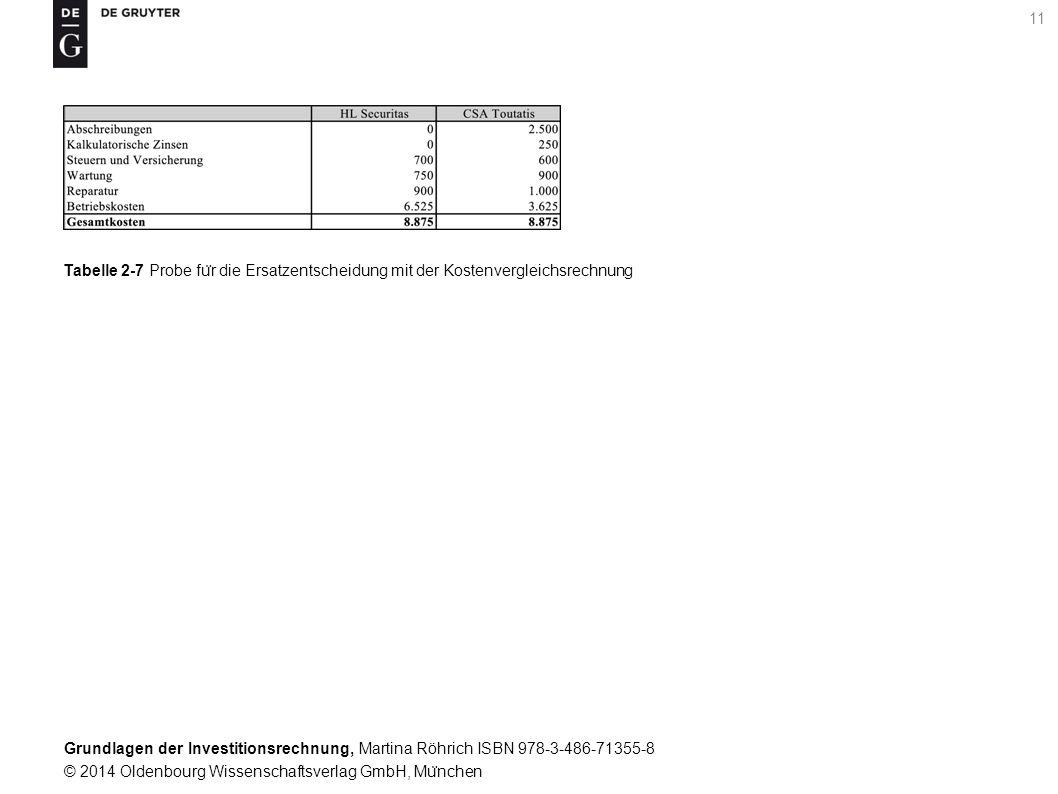 Grundlagen der Investitionsrechnung, Martina Röhrich ISBN 978-3-486-71355-8 © 2014 Oldenbourg Wissenschaftsverlag GmbH, Mu ̈ nchen 11 Tabelle 2-7 Probe fu ̈ r die Ersatzentscheidung mit der Kostenvergleichsrechnung