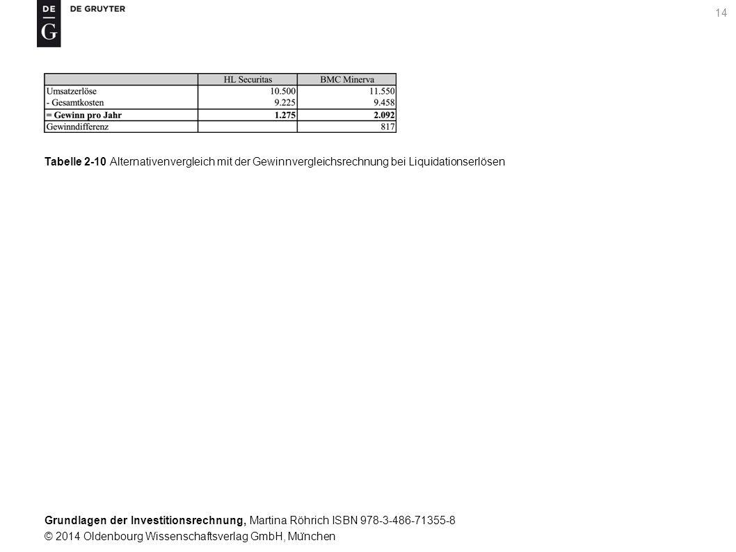 Grundlagen der Investitionsrechnung, Martina Röhrich ISBN 978-3-486-71355-8 © 2014 Oldenbourg Wissenschaftsverlag GmbH, Mu ̈ nchen 14 Tabelle 2-10 Alternativenvergleich mit der Gewinnvergleichsrechnung bei Liquidationserlösen