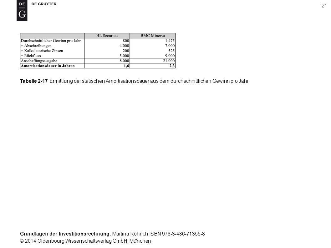 Grundlagen der Investitionsrechnung, Martina Röhrich ISBN 978-3-486-71355-8 © 2014 Oldenbourg Wissenschaftsverlag GmbH, Mu ̈ nchen 21 Tabelle 2-17 Ermittlung der statischen Amortisationsdauer aus dem durchschnittlichen Gewinn pro Jahr