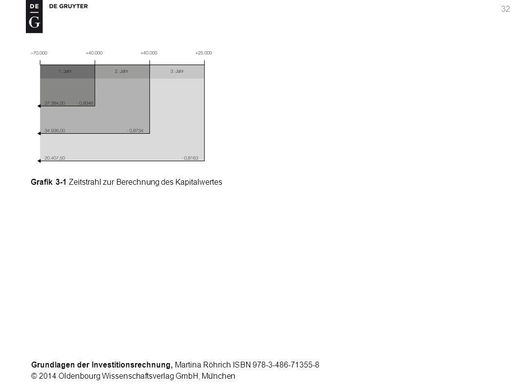 Grundlagen der Investitionsrechnung, Martina Röhrich ISBN 978-3-486-71355-8 © 2014 Oldenbourg Wissenschaftsverlag GmbH, Mu ̈ nchen 32 Grafik 3-1 Zeitstrahl zur Berechnung des Kapitalwertes