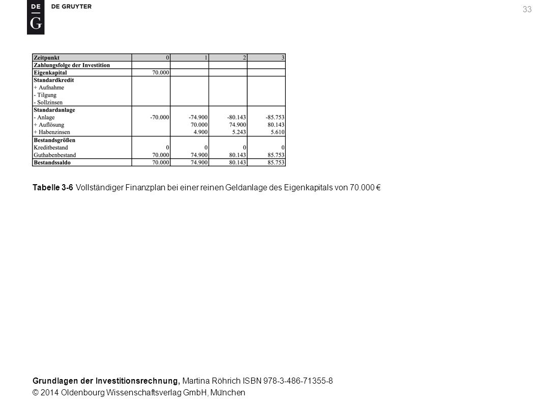 Grundlagen der Investitionsrechnung, Martina Röhrich ISBN 978-3-486-71355-8 © 2014 Oldenbourg Wissenschaftsverlag GmbH, Mu ̈ nchen 33 Tabelle 3-6 Vollständiger Finanzplan bei einer reinen Geldanlage des Eigenkapitals von 70.000 €