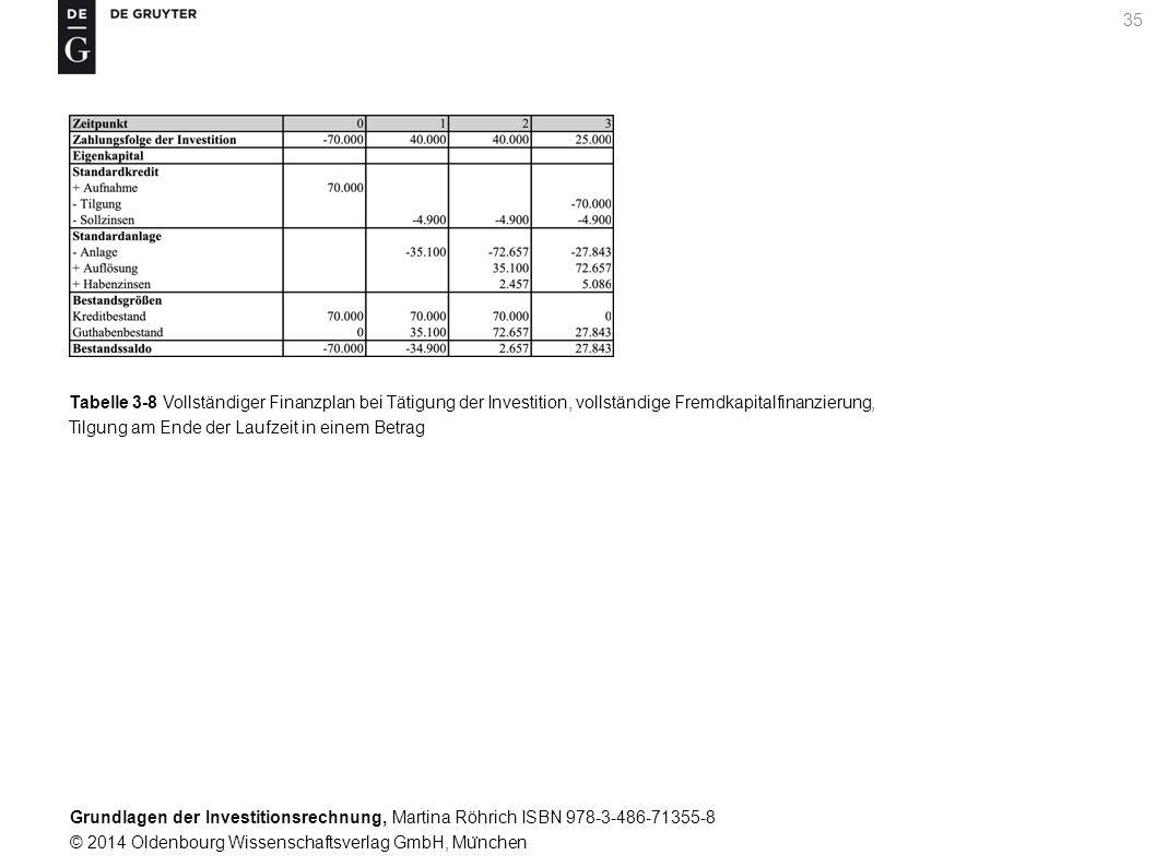 Grundlagen der Investitionsrechnung, Martina Röhrich ISBN 978-3-486-71355-8 © 2014 Oldenbourg Wissenschaftsverlag GmbH, Mu ̈ nchen 35 Tabelle 3-8 Vollständiger Finanzplan bei Tätigung der Investition, vollständige Fremdkapitalfinanzierung, Tilgung am Ende der Laufzeit in einem Betrag