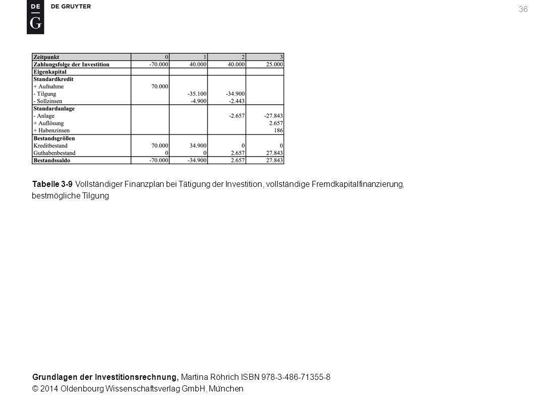 Grundlagen der Investitionsrechnung, Martina Röhrich ISBN 978-3-486-71355-8 © 2014 Oldenbourg Wissenschaftsverlag GmbH, Mu ̈ nchen 36 Tabelle 3-9 Vollständiger Finanzplan bei Tätigung der Investition, vollständige Fremdkapitalfinanzierung, bestmögliche Tilgung