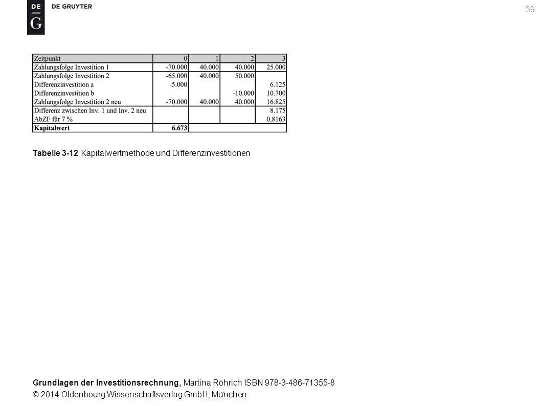 Grundlagen der Investitionsrechnung, Martina Röhrich ISBN 978-3-486-71355-8 © 2014 Oldenbourg Wissenschaftsverlag GmbH, Mu ̈ nchen 39 Tabelle 3-12 Kap
