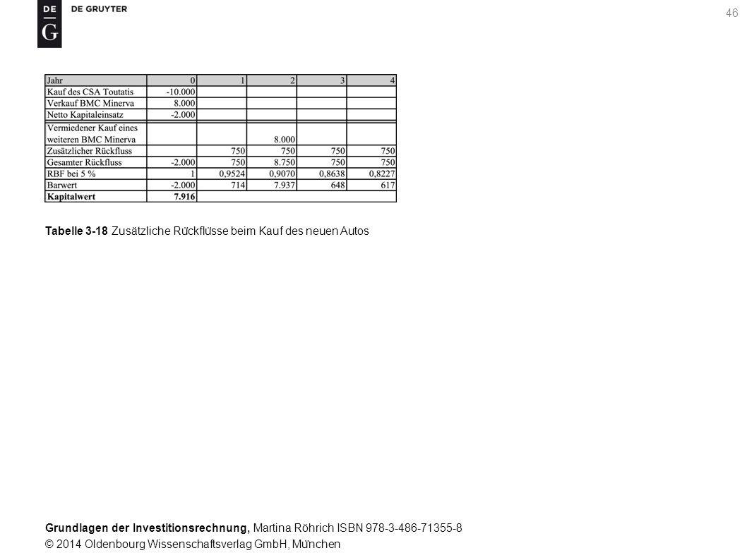Grundlagen der Investitionsrechnung, Martina Röhrich ISBN 978-3-486-71355-8 © 2014 Oldenbourg Wissenschaftsverlag GmbH, Mu ̈ nchen 46 Tabelle 3-18 Zusätzliche Ru ̈ ckflu ̈ sse beim Kauf des neuen Autos
