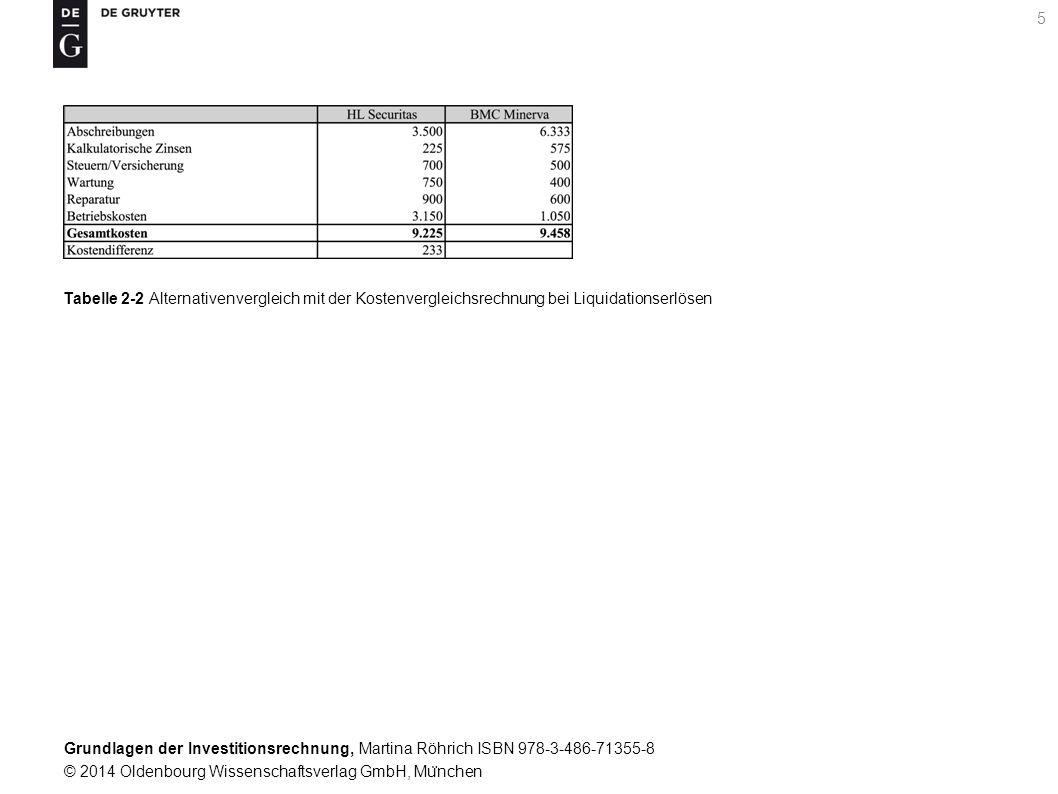 Grundlagen der Investitionsrechnung, Martina Röhrich ISBN 978-3-486-71355-8 © 2014 Oldenbourg Wissenschaftsverlag GmbH, Mu ̈ nchen 5 Tabelle 2-2 Alternativenvergleich mit der Kostenvergleichsrechnung bei Liquidationserlösen