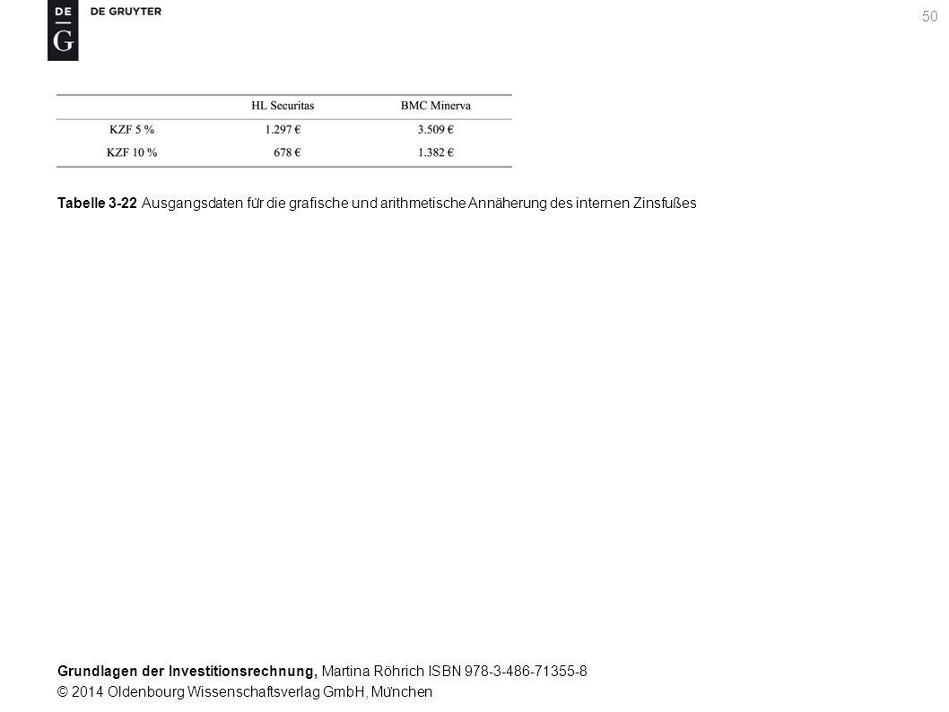 Grundlagen der Investitionsrechnung, Martina Röhrich ISBN 978-3-486-71355-8 © 2014 Oldenbourg Wissenschaftsverlag GmbH, Mu ̈ nchen 50 Tabelle 3-22 Ausgangsdaten fu ̈ r die grafische und arithmetische Annäherung des internen Zinsfußes