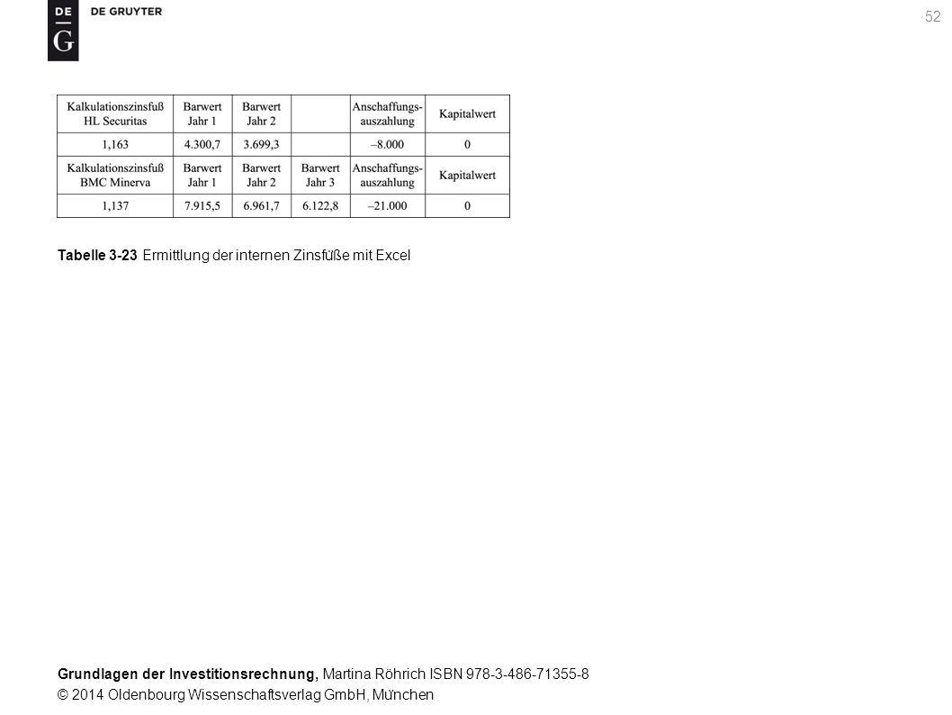 Grundlagen der Investitionsrechnung, Martina Röhrich ISBN 978-3-486-71355-8 © 2014 Oldenbourg Wissenschaftsverlag GmbH, Mu ̈ nchen 52 Tabelle 3-23 Ermittlung der internen Zinsfu ̈ ße mit Excel