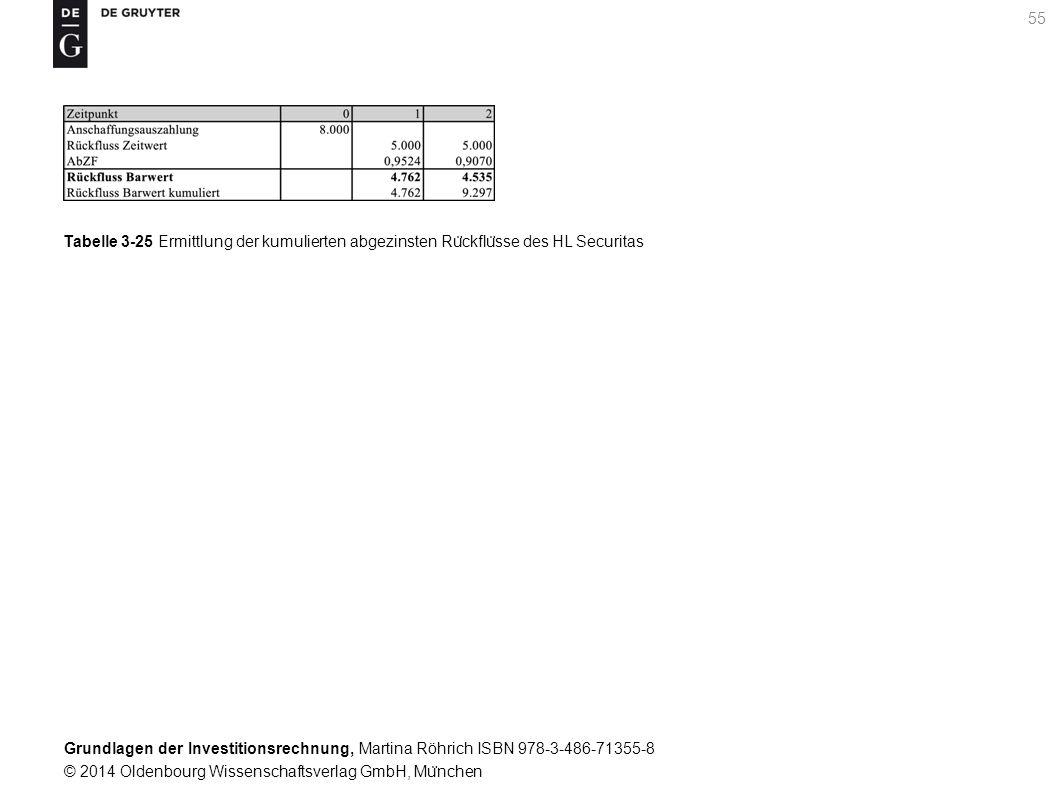 Grundlagen der Investitionsrechnung, Martina Röhrich ISBN 978-3-486-71355-8 © 2014 Oldenbourg Wissenschaftsverlag GmbH, Mu ̈ nchen 55 Tabelle 3-25 Ermittlung der kumulierten abgezinsten Ru ̈ ckflu ̈ sse des HL Securitas
