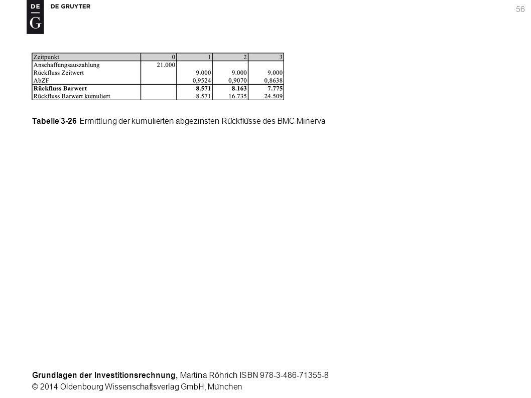 Grundlagen der Investitionsrechnung, Martina Röhrich ISBN 978-3-486-71355-8 © 2014 Oldenbourg Wissenschaftsverlag GmbH, Mu ̈ nchen 56 Tabelle 3-26 Ermittlung der kumulierten abgezinsten Ru ̈ ckflu ̈ sse des BMC Minerva