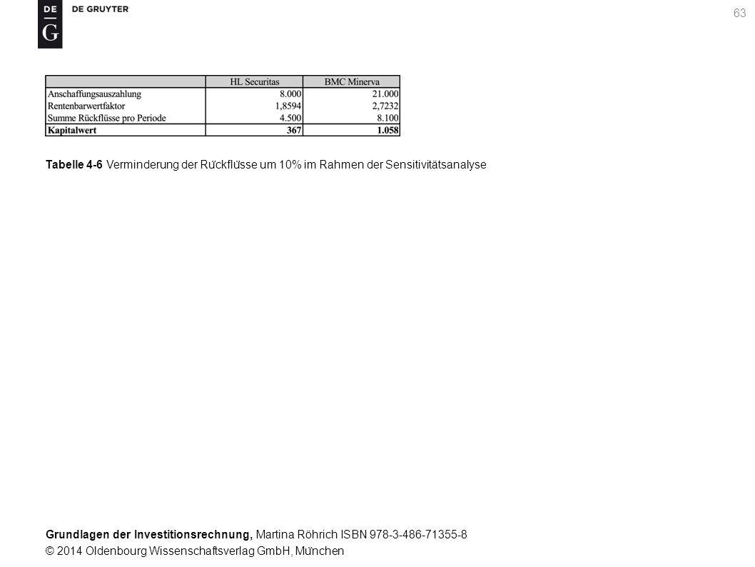 Grundlagen der Investitionsrechnung, Martina Röhrich ISBN 978-3-486-71355-8 © 2014 Oldenbourg Wissenschaftsverlag GmbH, Mu ̈ nchen 63 Tabelle 4-6 Verminderung der Ru ̈ ckflu ̈ sse um 10% im Rahmen der Sensitivitätsanalyse