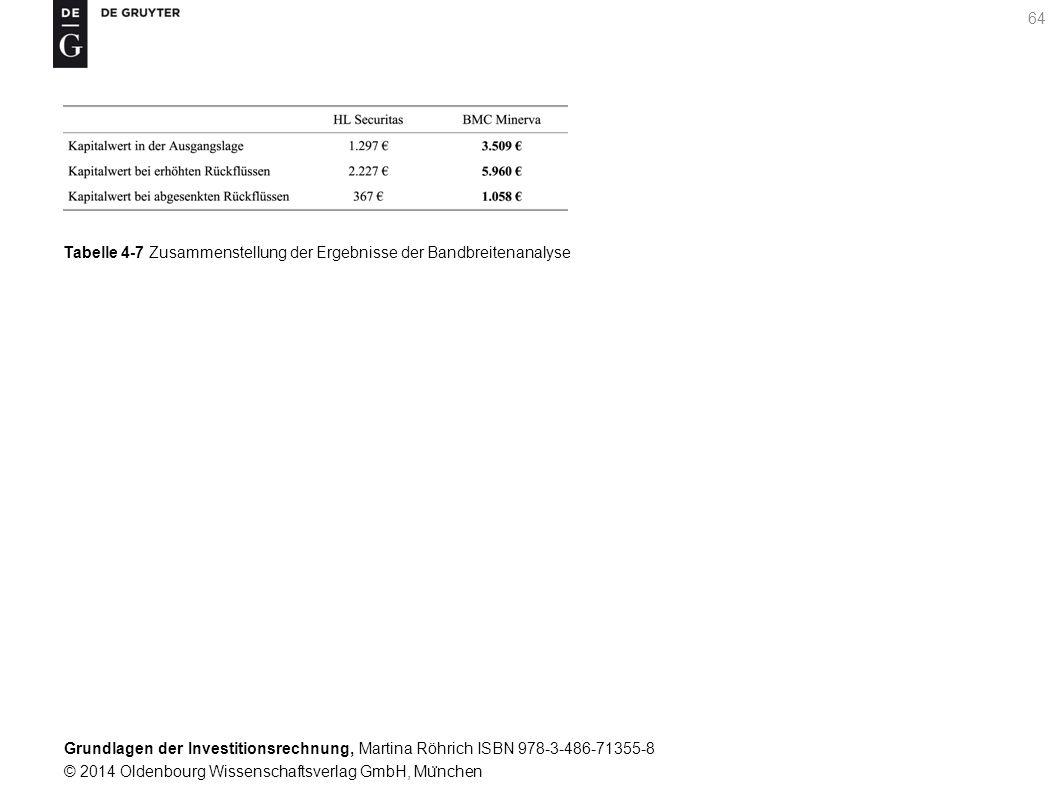 Grundlagen der Investitionsrechnung, Martina Röhrich ISBN 978-3-486-71355-8 © 2014 Oldenbourg Wissenschaftsverlag GmbH, Mu ̈ nchen 64 Tabelle 4-7 Zusammenstellung der Ergebnisse der Bandbreitenanalyse
