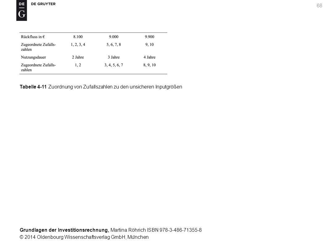 Grundlagen der Investitionsrechnung, Martina Röhrich ISBN 978-3-486-71355-8 © 2014 Oldenbourg Wissenschaftsverlag GmbH, Mu ̈ nchen 68 Tabelle 4-11 Zuordnung von Zufallszahlen zu den unsicheren Inputgrößen