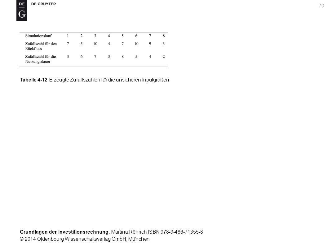 Grundlagen der Investitionsrechnung, Martina Röhrich ISBN 978-3-486-71355-8 © 2014 Oldenbourg Wissenschaftsverlag GmbH, Mu ̈ nchen 70 Tabelle 4-12 Erzeugte Zufallszahlen fu ̈ r die unsicheren Inputgrößen