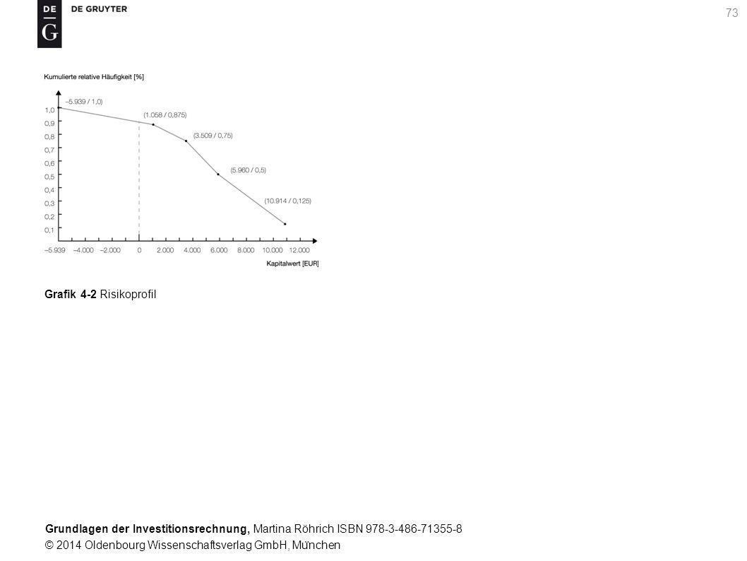 Grundlagen der Investitionsrechnung, Martina Röhrich ISBN 978-3-486-71355-8 © 2014 Oldenbourg Wissenschaftsverlag GmbH, Mu ̈ nchen 73 Grafik 4-2 Risikoprofil