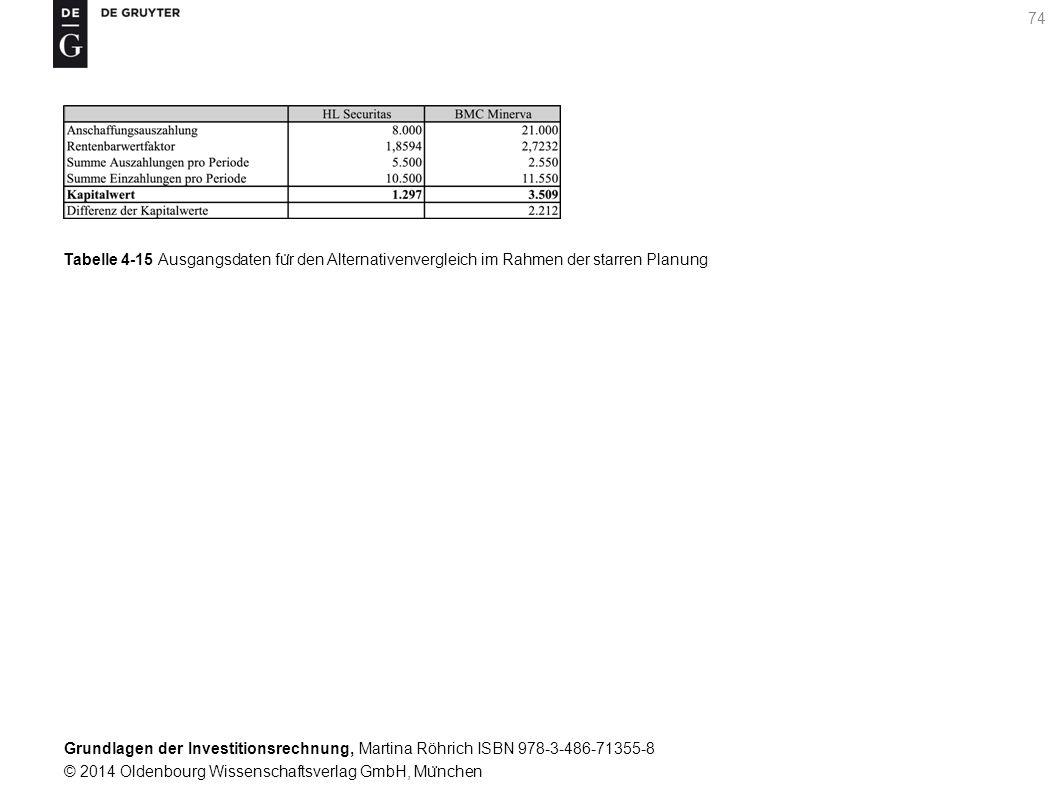 Grundlagen der Investitionsrechnung, Martina Röhrich ISBN 978-3-486-71355-8 © 2014 Oldenbourg Wissenschaftsverlag GmbH, Mu ̈ nchen 74 Tabelle 4-15 Ausgangsdaten fu ̈ r den Alternativenvergleich im Rahmen der starren Planung