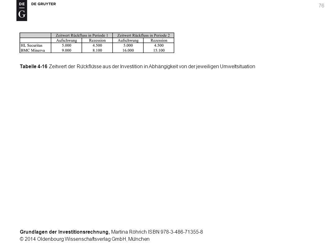 Grundlagen der Investitionsrechnung, Martina Röhrich ISBN 978-3-486-71355-8 © 2014 Oldenbourg Wissenschaftsverlag GmbH, Mu ̈ nchen 76 Tabelle 4-16 Zeitwert der Ru ̈ ckflu ̈ sse aus der Investition in Abhängigkeit von der jeweiligen Umweltsituation
