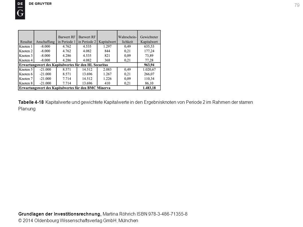 Grundlagen der Investitionsrechnung, Martina Röhrich ISBN 978-3-486-71355-8 © 2014 Oldenbourg Wissenschaftsverlag GmbH, Mu ̈ nchen 79 Tabelle 4-18 Kapitalwerte und gewichtete Kapitalwerte in den Ergebnisknoten von Periode 2 im Rahmen der starren Planung