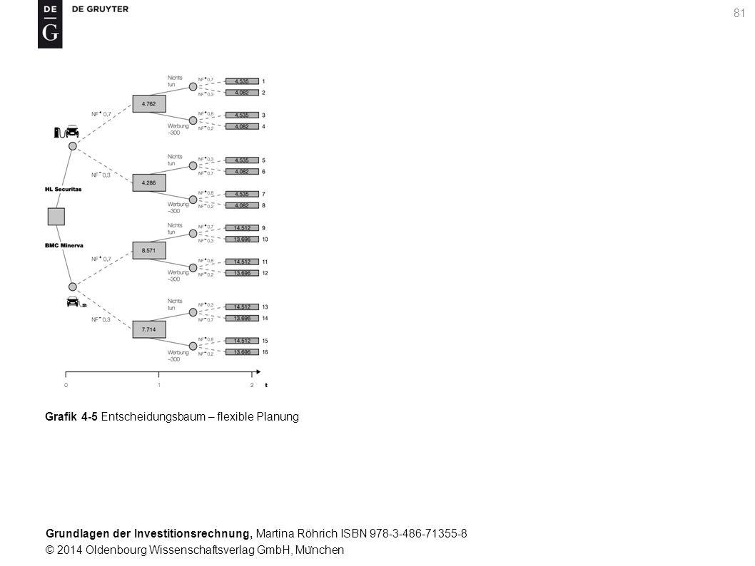 Grundlagen der Investitionsrechnung, Martina Röhrich ISBN 978-3-486-71355-8 © 2014 Oldenbourg Wissenschaftsverlag GmbH, Mu ̈ nchen 81 Grafik 4-5 Entscheidungsbaum – flexible Planung