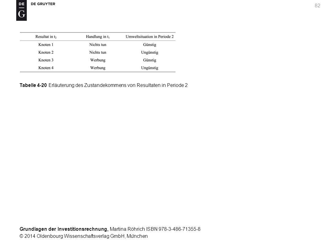 Grundlagen der Investitionsrechnung, Martina Röhrich ISBN 978-3-486-71355-8 © 2014 Oldenbourg Wissenschaftsverlag GmbH, Mu ̈ nchen 82 Tabelle 4-20 Erläuterung des Zustandekommens von Resultaten in Periode 2