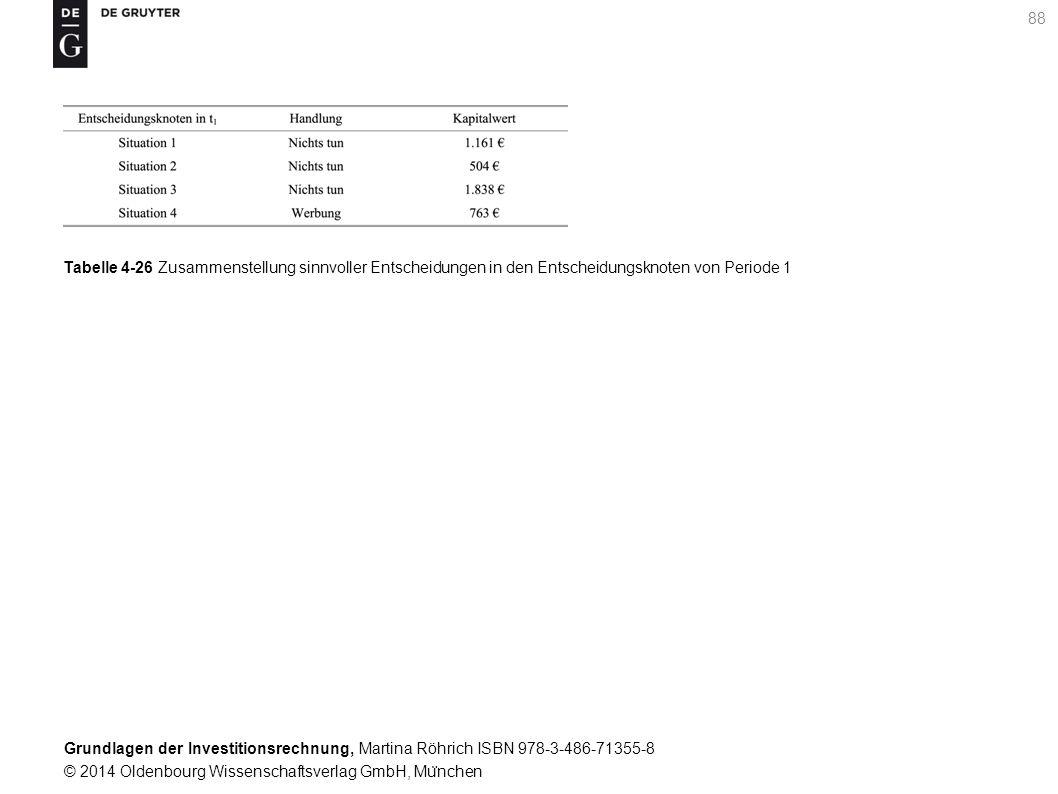 Grundlagen der Investitionsrechnung, Martina Röhrich ISBN 978-3-486-71355-8 © 2014 Oldenbourg Wissenschaftsverlag GmbH, Mu ̈ nchen 88 Tabelle 4-26 Zusammenstellung sinnvoller Entscheidungen in den Entscheidungsknoten von Periode 1