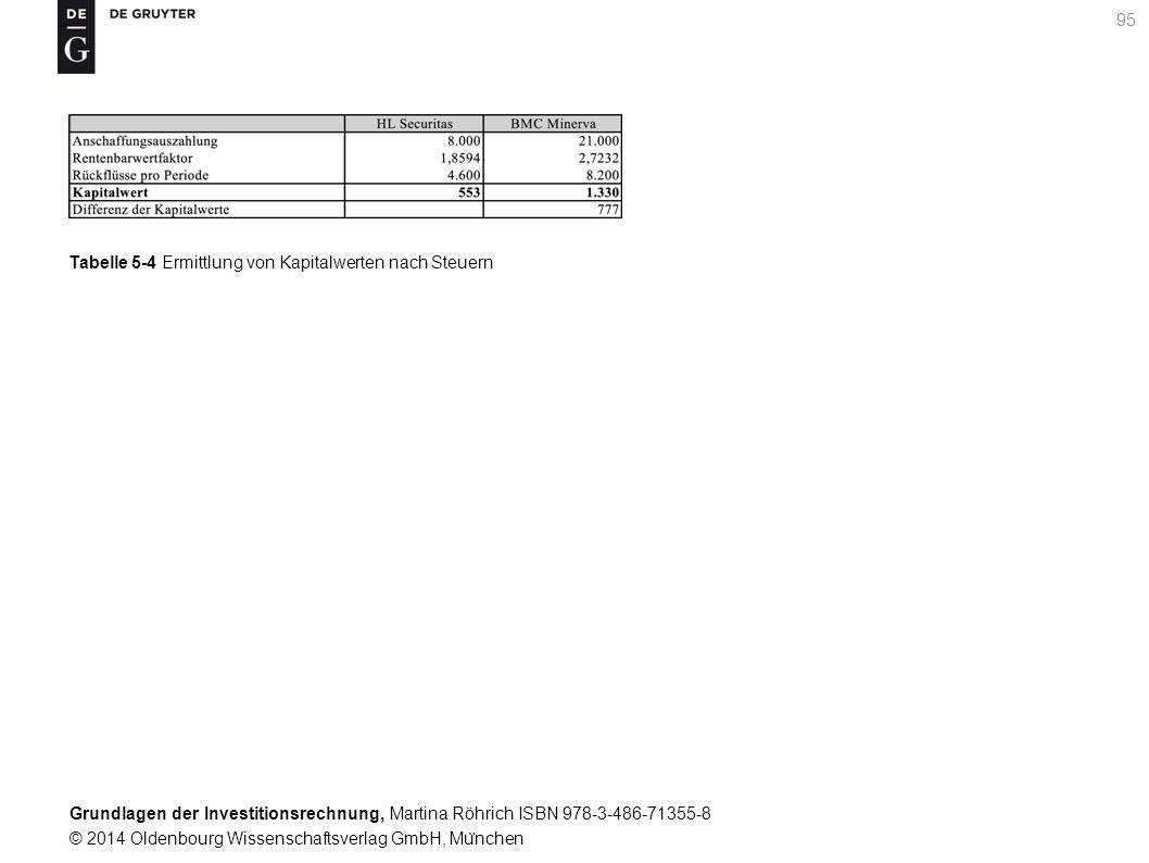 Grundlagen der Investitionsrechnung, Martina Röhrich ISBN 978-3-486-71355-8 © 2014 Oldenbourg Wissenschaftsverlag GmbH, Mu ̈ nchen 95 Tabelle 5-4 Ermittlung von Kapitalwerten nach Steuern