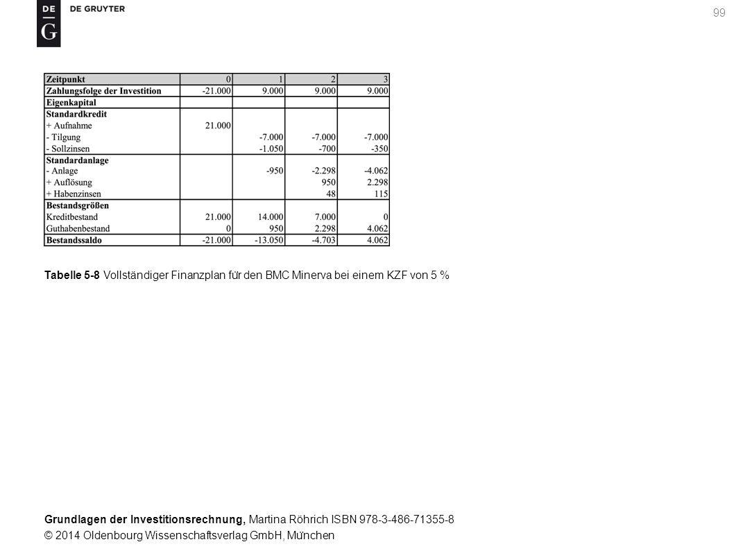 Grundlagen der Investitionsrechnung, Martina Röhrich ISBN 978-3-486-71355-8 © 2014 Oldenbourg Wissenschaftsverlag GmbH, Mu ̈ nchen 99 Tabelle 5-8 Vollständiger Finanzplan fu ̈ r den BMC Minerva bei einem KZF von 5 %