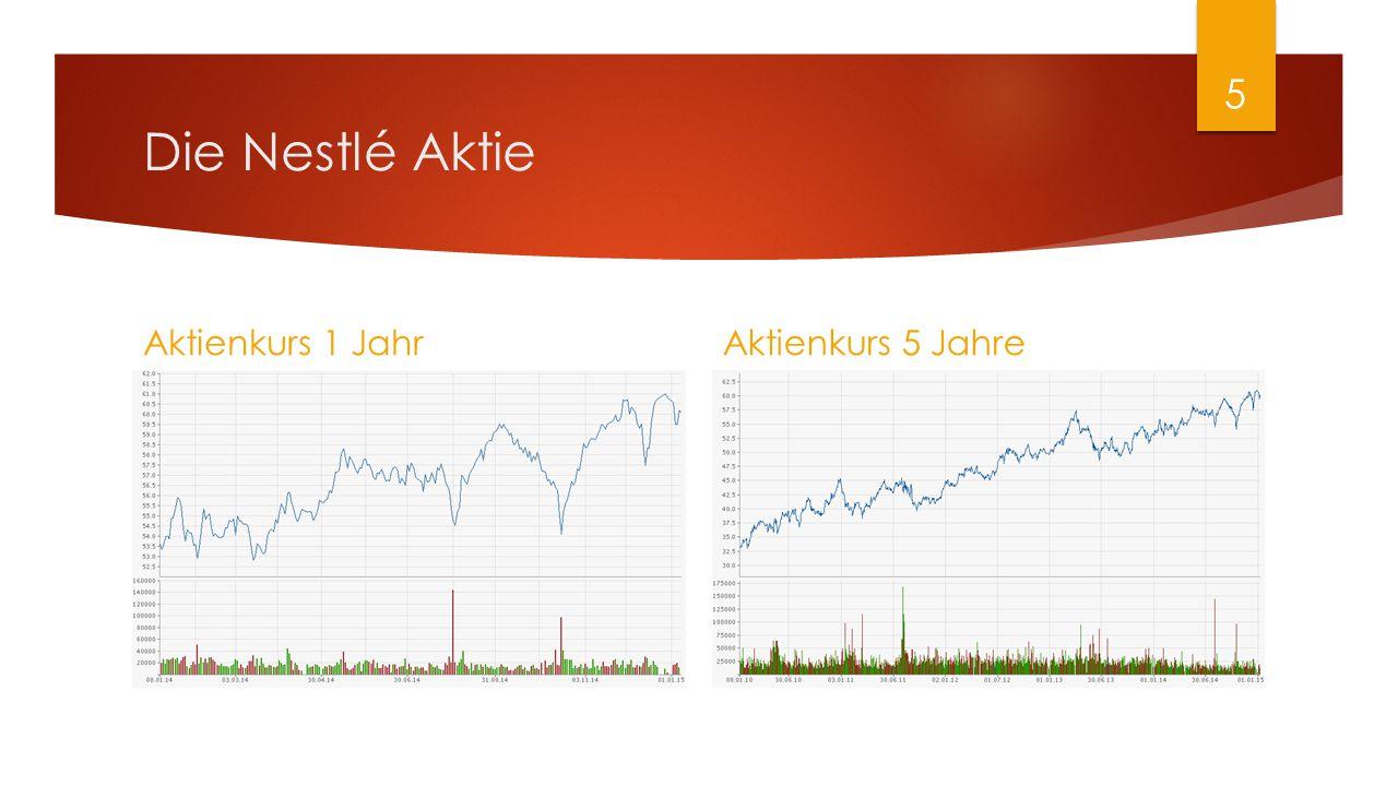 Die Nestlé Aktie Aktienkurs 1 Jahr Aktienkurs 5 Jahre 5