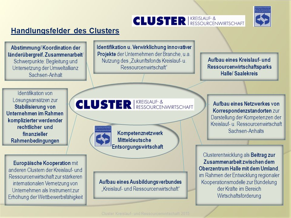 Kompetenznetzwerk Mitteldeutsche Entsorgungswirtschaft Abstimmung/ Koordination der länderübergreif. Zusammenarbeit / Schwerpunkte: Begleitung und Unt