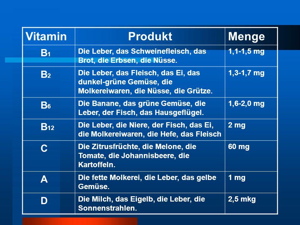 VitaminProduktMenge B1B1 Die Leber, das Schweinefleisch, das Brot, die Erbsen, die Nüsse. 1,1-1,5 mg B2B2 Die Leber, das Fleisch, das Ei, das dunkel-g