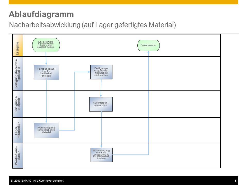 ©2013 SAP AG. Alle Rechte vorbehalten.5 Ablaufdiagramm Nacharbeitsabwicklung (auf Lager gefertigtes Material) Ereignis Fertigung sbereichs- spezialist