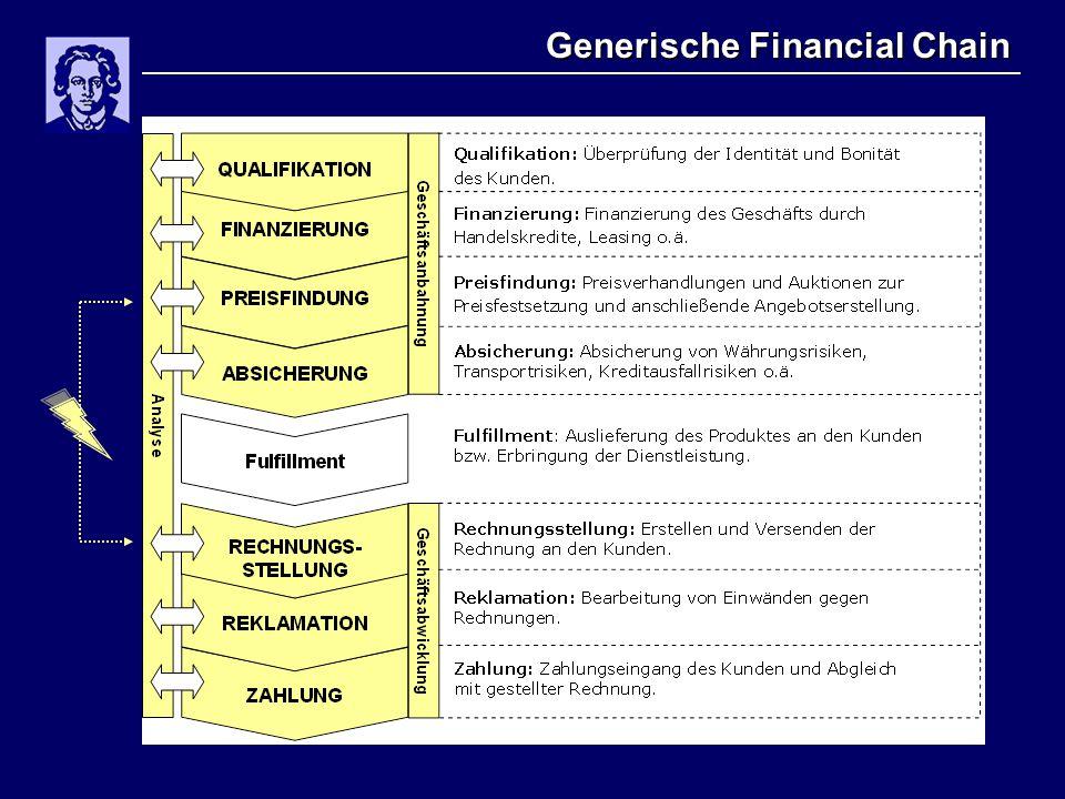 Generische Financial Chain