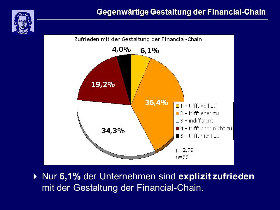 Gegenwärtige Gestaltung der Financial-Chain  Nur 6,1% der Unternehmen sind explizit zufrieden mit der Gestaltung der Financial-Chain.