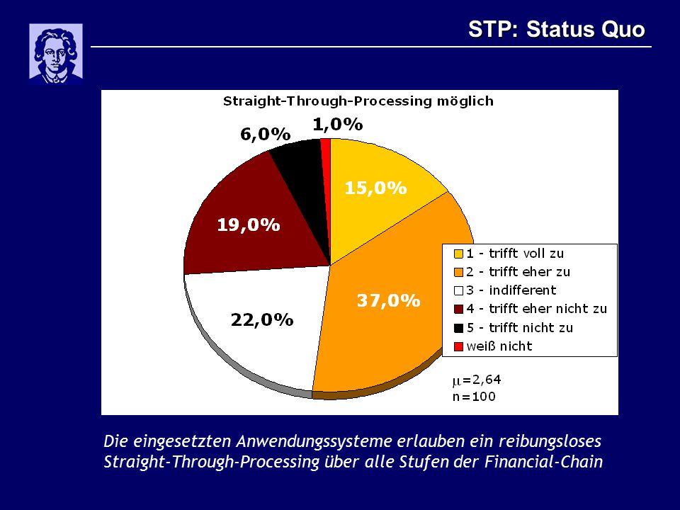 STP: Status Quo Die eingesetzten Anwendungssysteme erlauben ein reibungsloses Straight-Through-Processing über alle Stufen der Financial-Chain