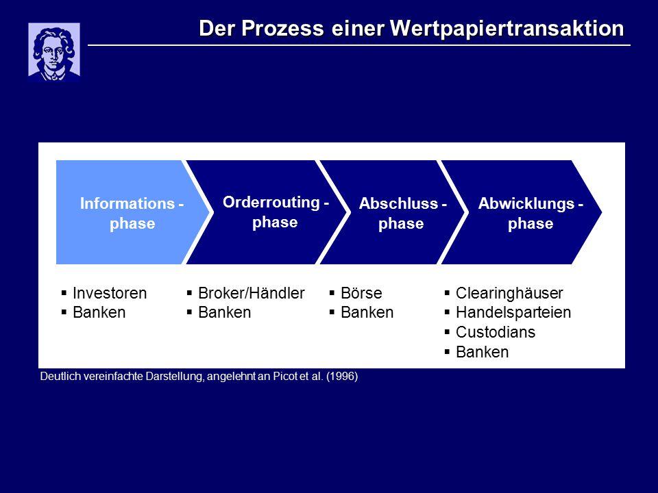 Der Prozess einer Wertpapiertransaktion Deutlich vereinfachte Darstellung, angelehnt an Picot et al.