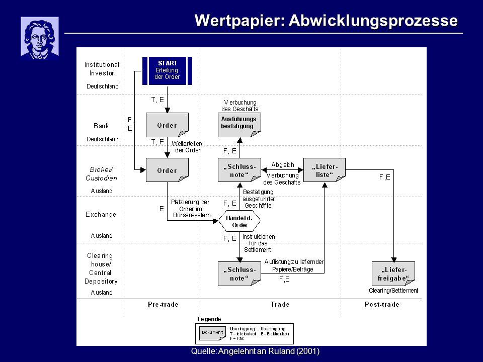 Wertpapier: Abwicklungsprozesse Angelehnt an Ruland (2001) Quelle: Angelehnt an Ruland (2001)