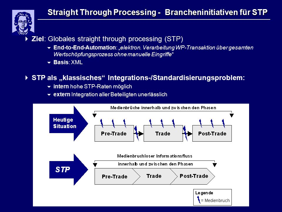 "Straight Through Processing - Brancheninitiativen für STP  Ziel: Globales straight through processing (STP)  End-to-End-Automation: ""elektron. Verar"
