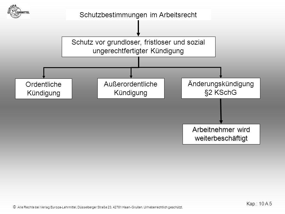 © Alle Rechte bei Verlag Europa-Lehrmittel, Düsselberger Straße 23, 42781 Haan-Gruiten. Urheberrechtlich geschützt. Schutz vor grundloser, fristloser