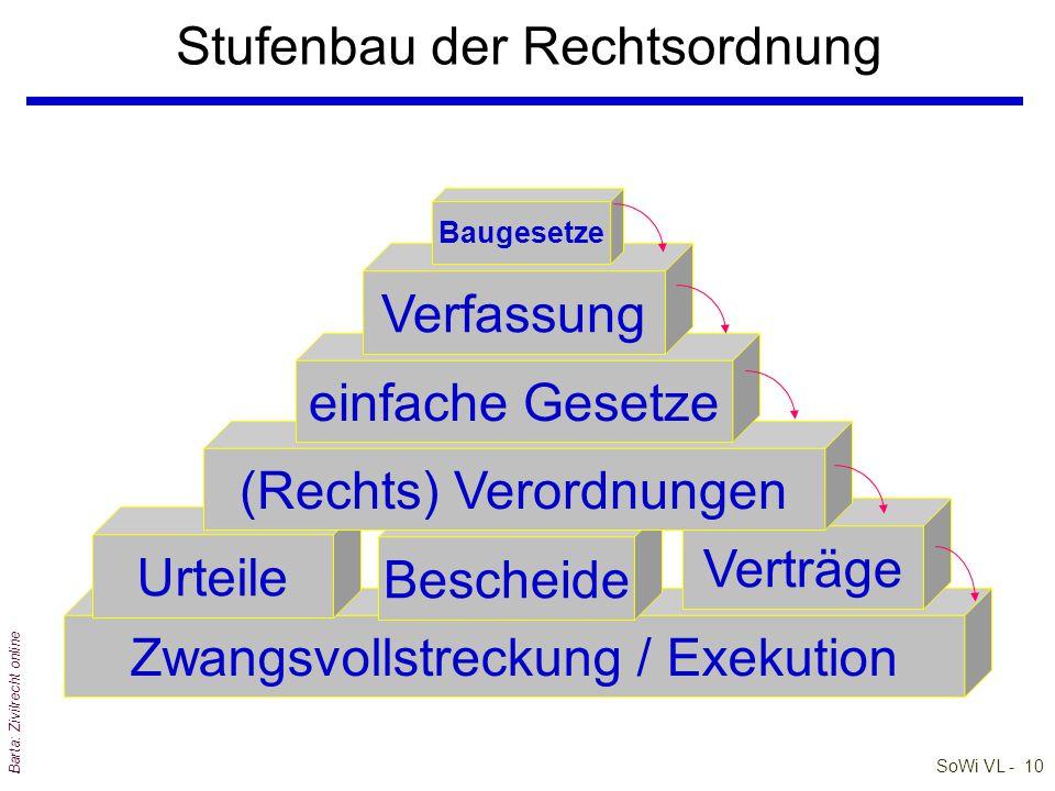 SoWi VL - 9 Barta: Zivilrecht online Stufenbau der Rechtsordnung