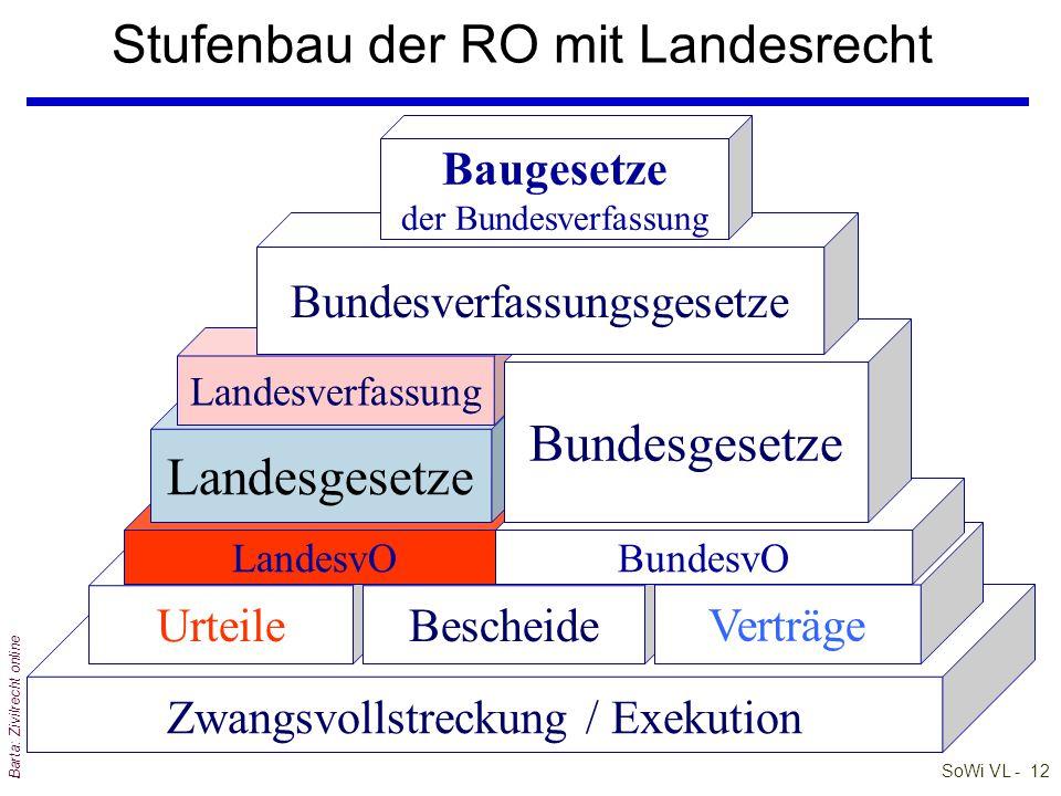 SoWi VL - 11 Barta: Zivilrecht online Die Baugesetze der Verfassung qDarunter werden die leitenden Grundsätze unseres Verfassungsrechts verstanden qIh