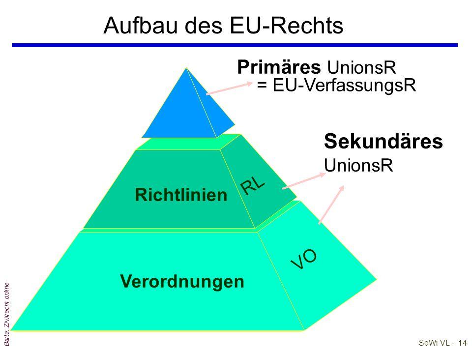SoWi VL - 13 Barta: Zivilrecht online EU-Recht im innerstaatlichen Stufenbau Zwangsvollstreckung / Exekution Urteile BescheideVerträge (Rechts) Verord