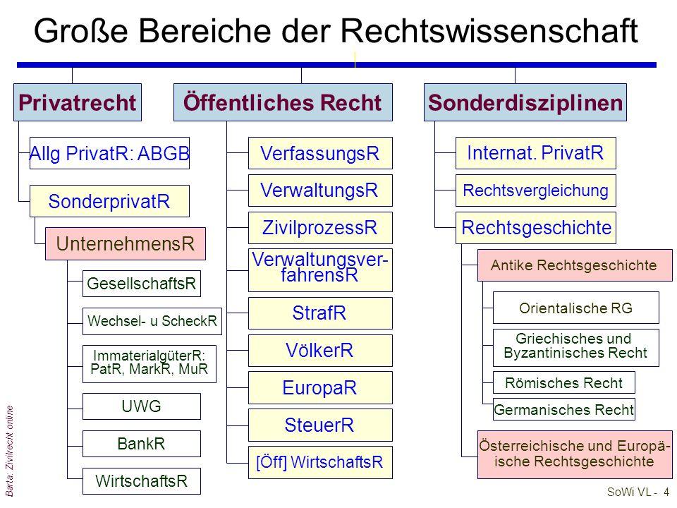 SoWi VL - 3 Barta: Zivilrecht online Begleitdisziplinen der Rechtswissenschaft Rechtswissenschaft Rechtsphilosophie Rechtsgeschichte Rechtssoziologie + RTF Rechtsanthropologie + Rechtsethnologie Ökonom.