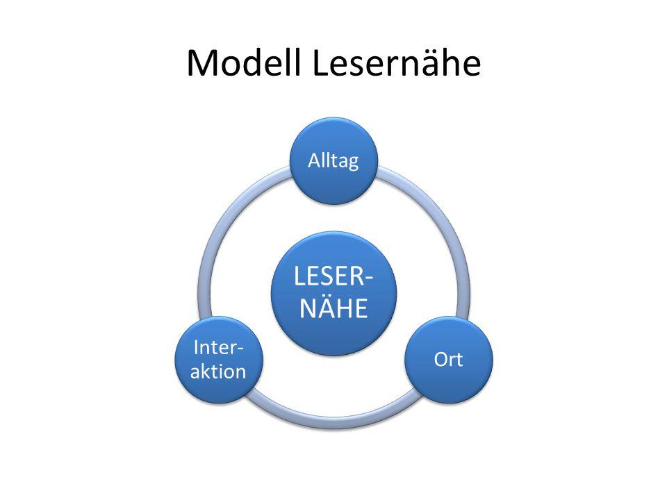 Modell Lesernähe LESER- NÄHE AlltagOrt Inter- aktion