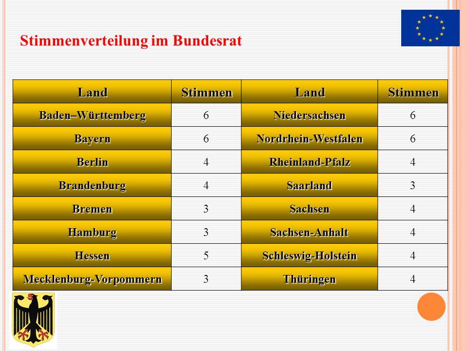 LandStimmenLandStimmen Baden–Württemberg6Niedersachsen6 Bayern6Nordrhein-Westfalen6 Berlin4Rheinland-Pfalz4 Brandenburg4Saarland3 Bremen3Sachsen4 Hamb