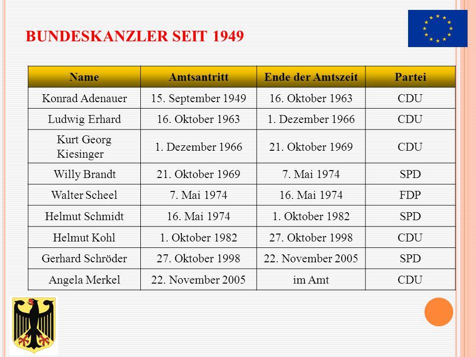 BUNDESKANZLER SEIT 1949 NameAmtsantrittEnde der AmtszeitPartei Konrad Adenauer15. September 194916. Oktober 1963CDU Ludwig Erhard16. Oktober 19631. De