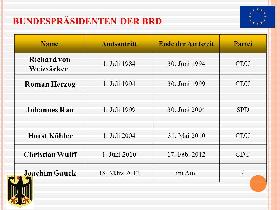 BUNDESPRÄSIDENTEN DER BRD NameAmtsantrittEnde der AmtszeitPartei Richard von Weizsäcker 1. Juli 198430. Juni 1994CDU Roman Herzog 1. Juli 199430. Juni