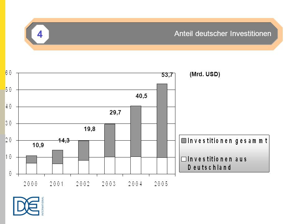 53,7 29,7 40,5 10,9 14,3 19,8 (Mrd. USD) Anteil deutscher Investitionen 4