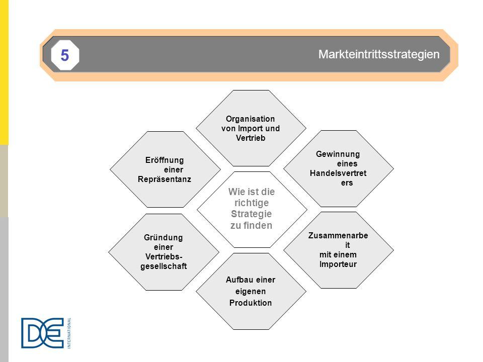 Wie ist die richtige Strategie zu finden Eröffnung einer Repräsentanz Organisation von Import und Vertrieb Gewinnung eines Handelsvertret ers Zusammen