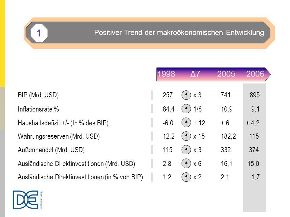 1998 Δ7 2005 2006 BIP (Mrd. USD)257 x 3741895 Inflationsrate %84,4 1/810,9 9,1 Haushaltsdefizit +/- (In % des BIP)-6,0 + 12+ 6 + 4,2 Währungsreserven